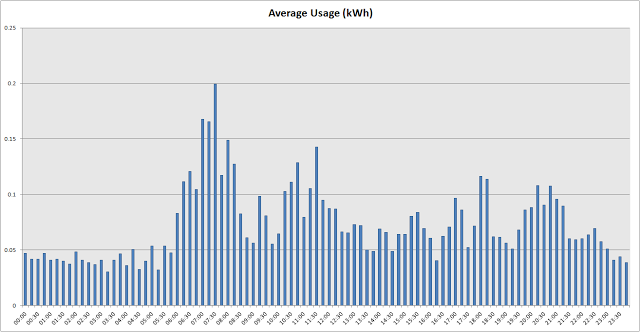 usage in 15 minute increments from all of the days in the data set.