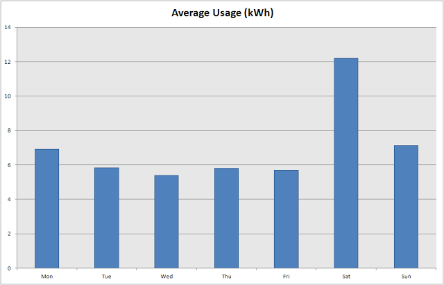 usage per day of the week